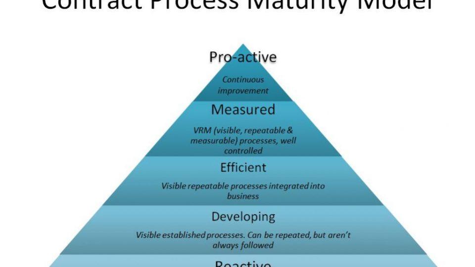 CPMM hierarchy
