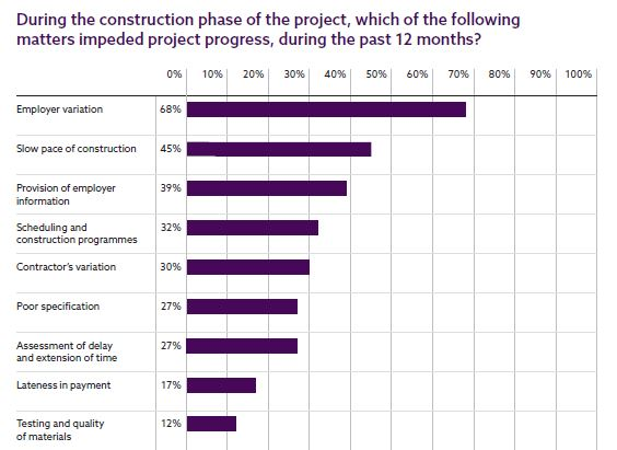Data on which matters impeded progress on construction projects