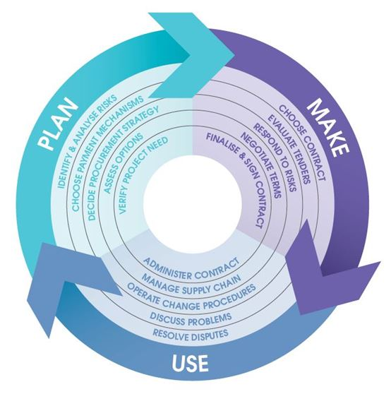 PLan, make and use process for improving contracting