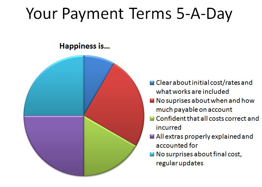 A payment terms 5-a-day plate